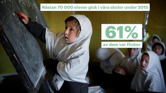 Nästan 70 000 elever gick i våra skolor under 2015, 61% av dem var flickor